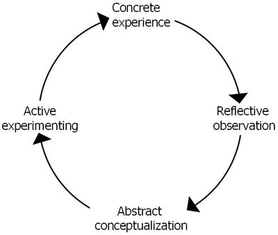 Cycle of Experiental Learning