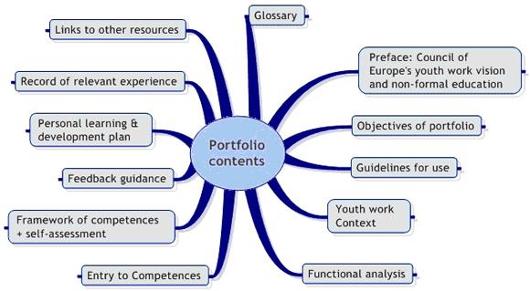 Portfolio Contents