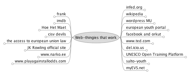 Websites and their strengths