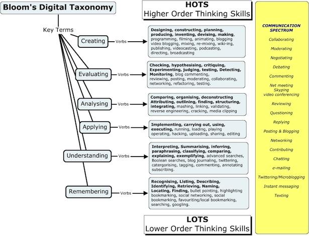 Blooms Digital Taxonomy