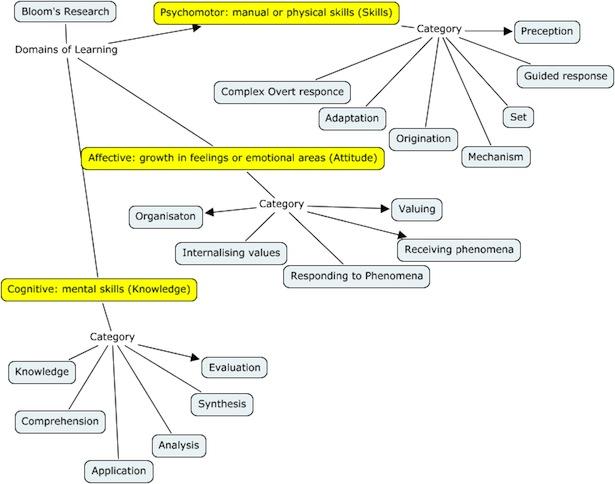 Blooms Taxonomy Mindmap