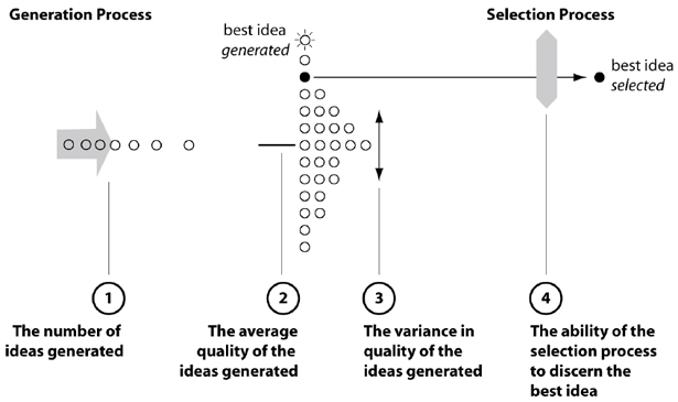 Four factors of idea generation