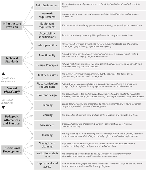 Draft common framework for e-learning quality (2005)